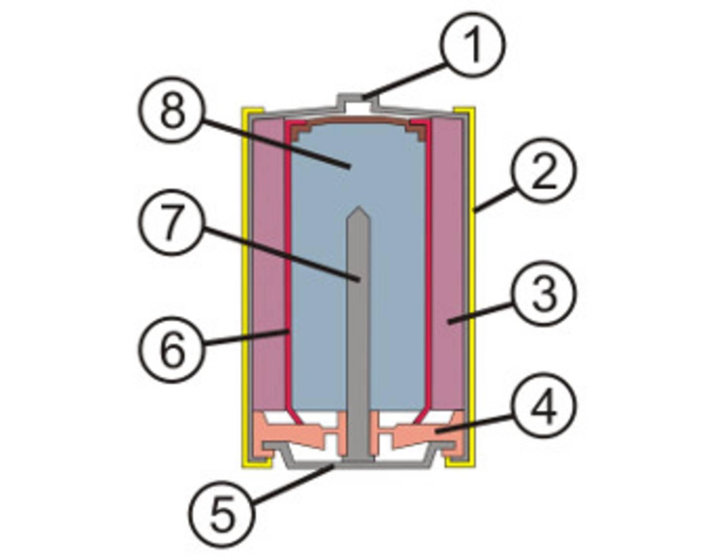 Schnittzeichnung einer Alkaline-Mangan-Batterie