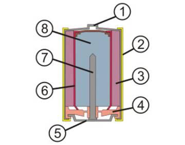 Aufbau einer Alkali-Mangan-Batterie