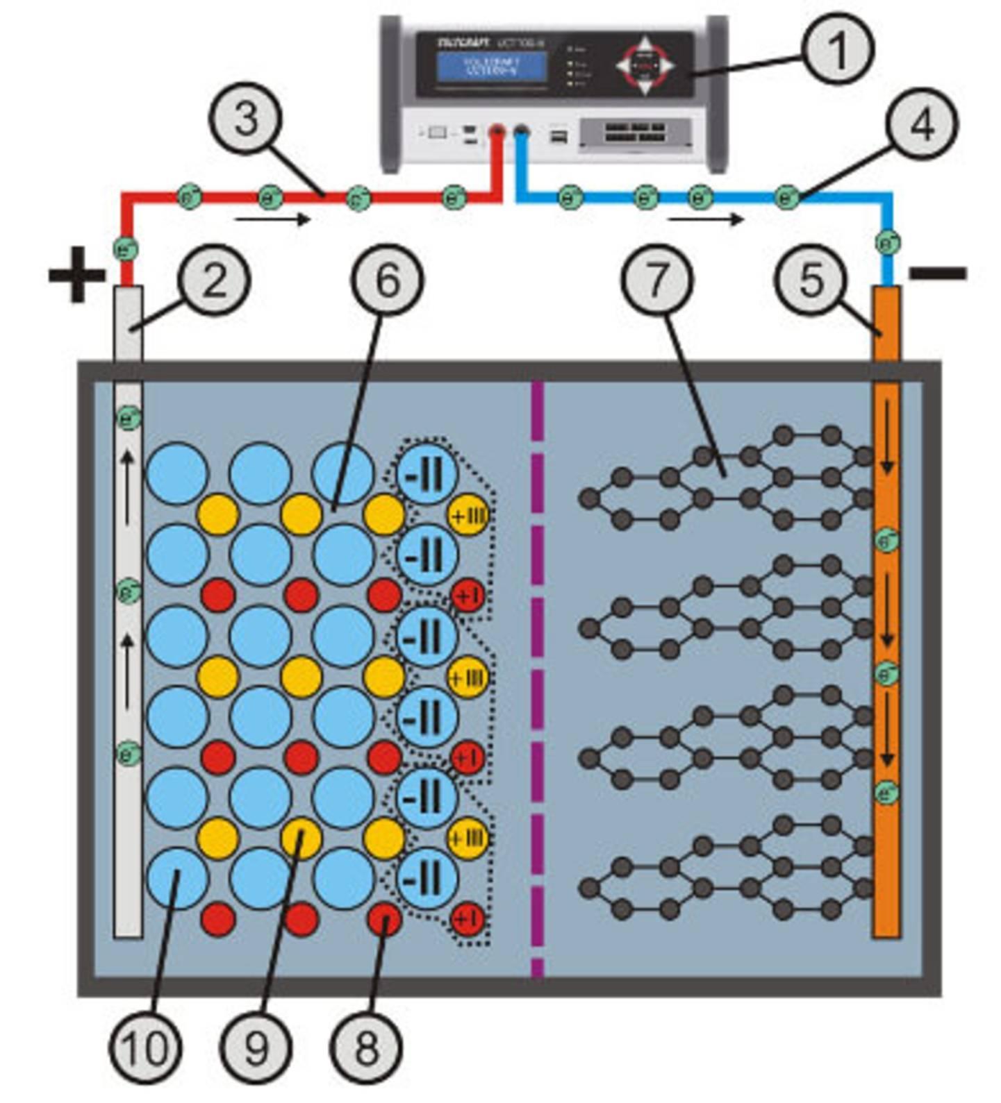 Ladevorgang mit Elektronenwanderung
