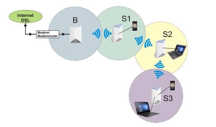 Mesh-Netzwerk mit weiteren Satelliten