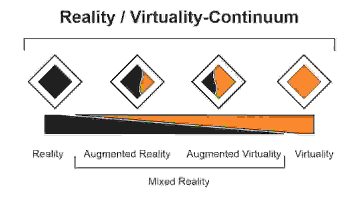 Reality Virtuality Continuum