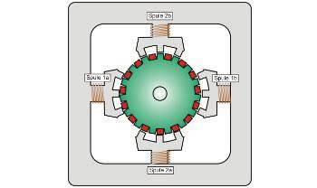 Funktionsablauf eines Schrittmotors