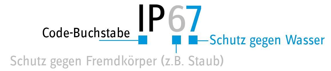 IP-Schutzgrad