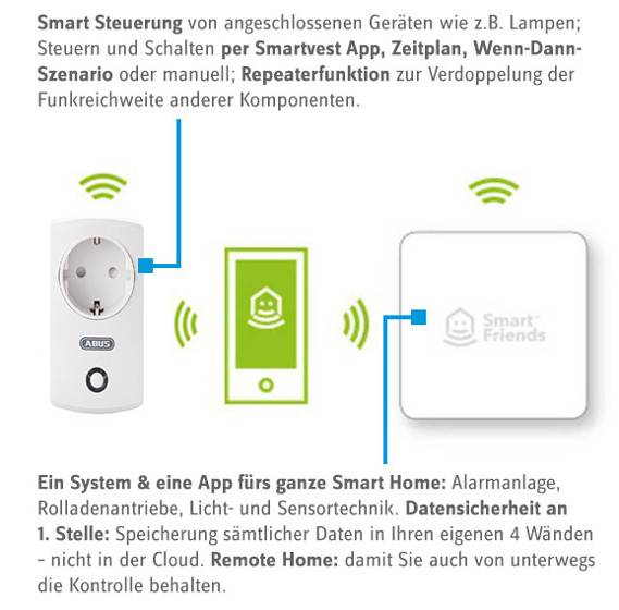 Smart Home Schnittstellen