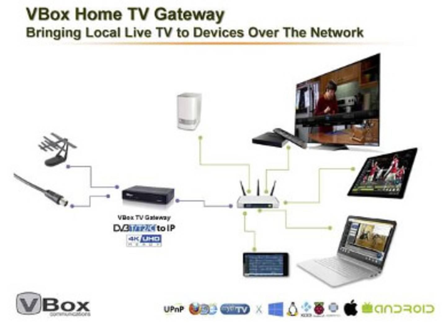 Kabel Receiver als Gateway für Wiedergabegeräte