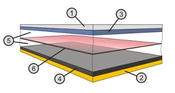 Struktur af et LiIon-batteri