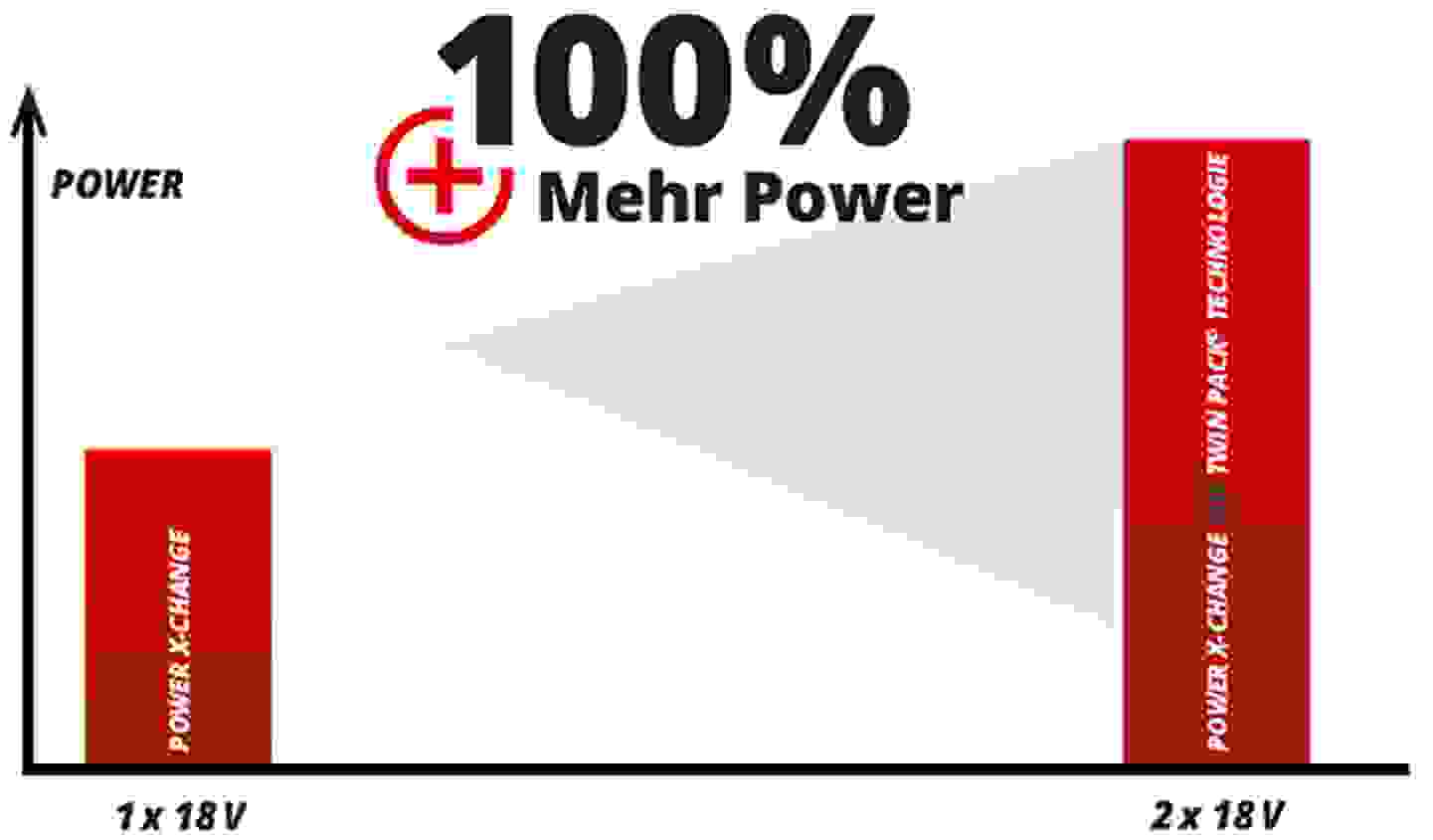 100% mehr Power