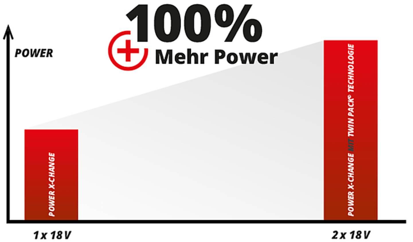 100% mehr Power