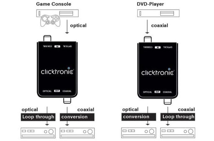 weitere HDMI™ Geräte: Splitter & Switche