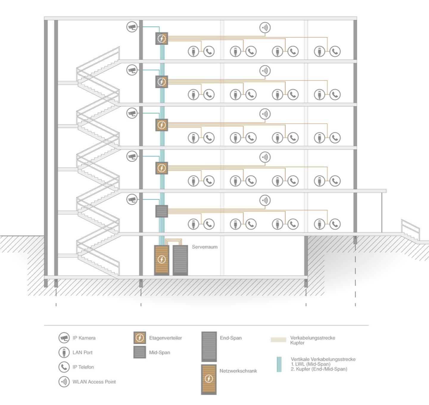 Technik im Fokus Gebäudetechnik