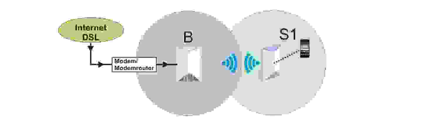Mesh-Netzwerk