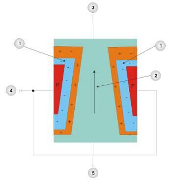 Sperrschicht-Feldeffekttransistor