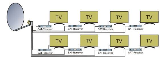 SAT system for up to eight subscribers