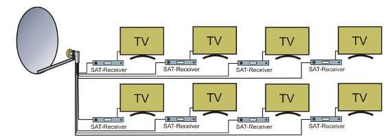 System satelitarny do ośmiu urządzeń