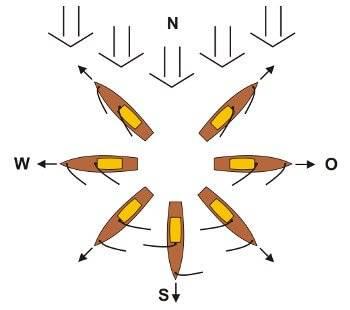 Stellung der RC Segel