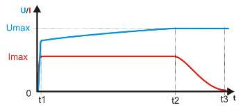 Repræsentation af opladningsspændingen (blå) og opladningsstrømmen (rød).