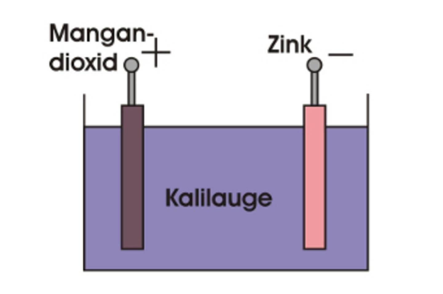 Vereinfachter Aufbau einer Alkali-Batterie