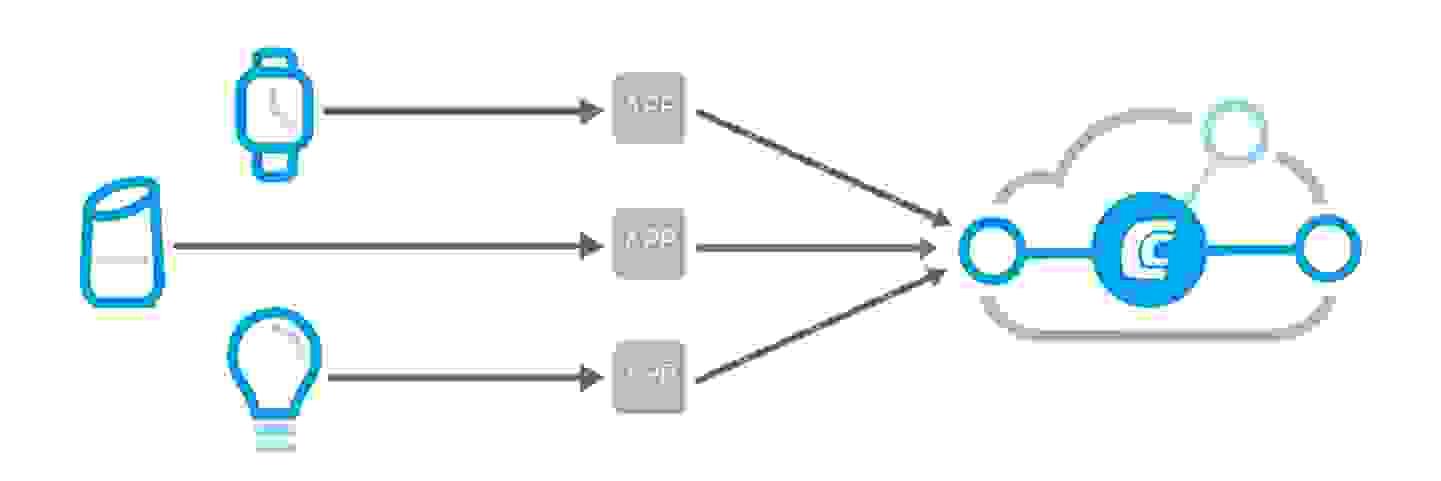 Connecter des appareils à Conrad Connect