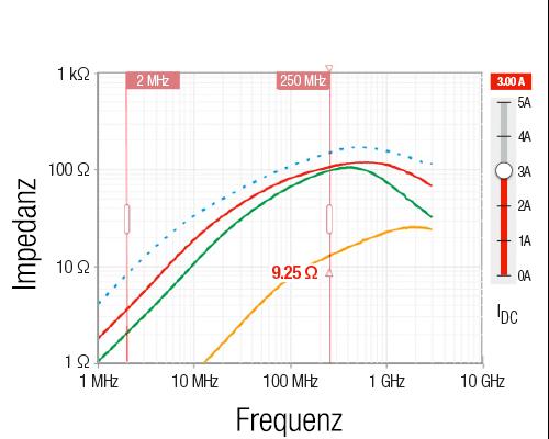 Impedanz / Frequenz