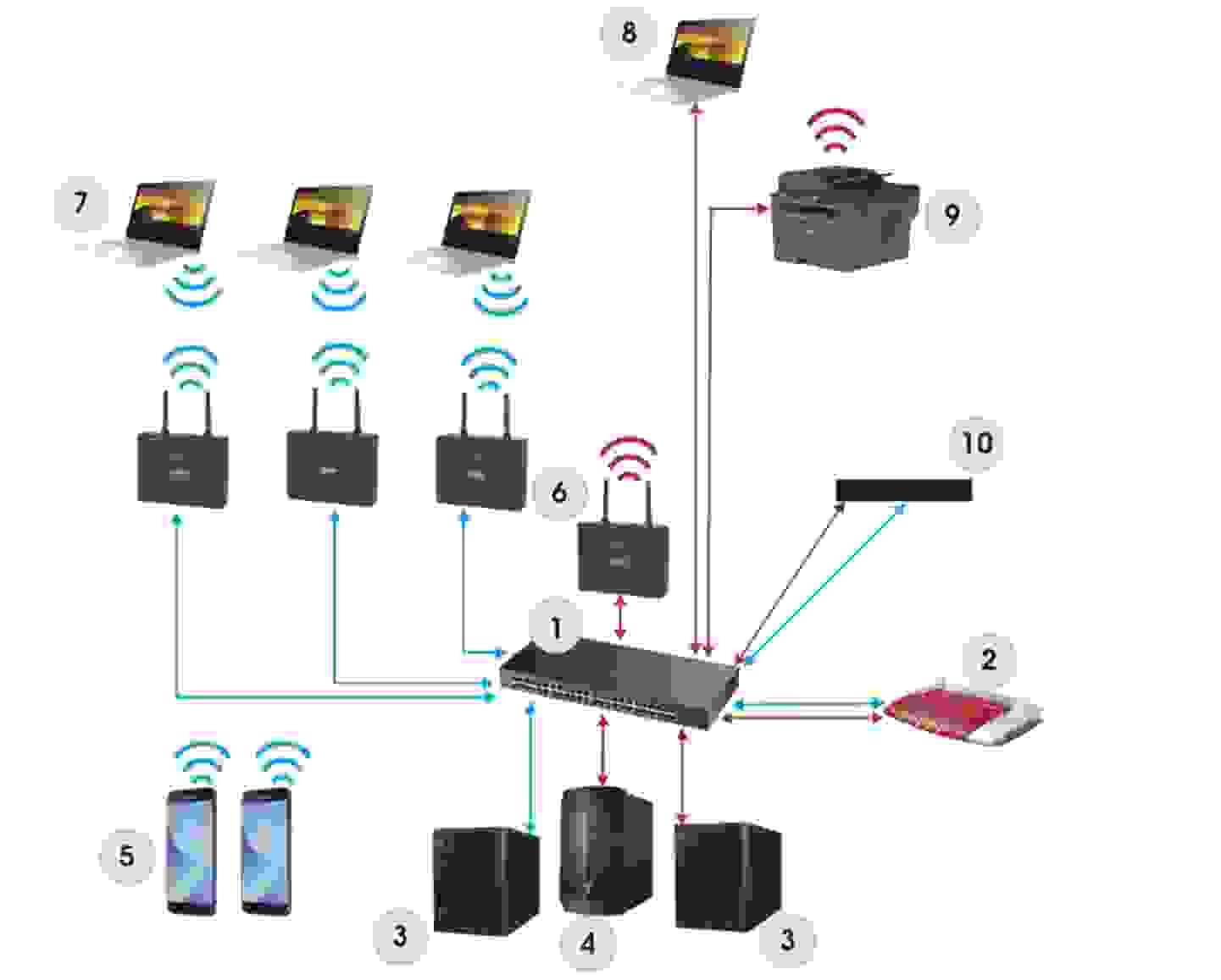 WLAN Netzwerk in der Schule