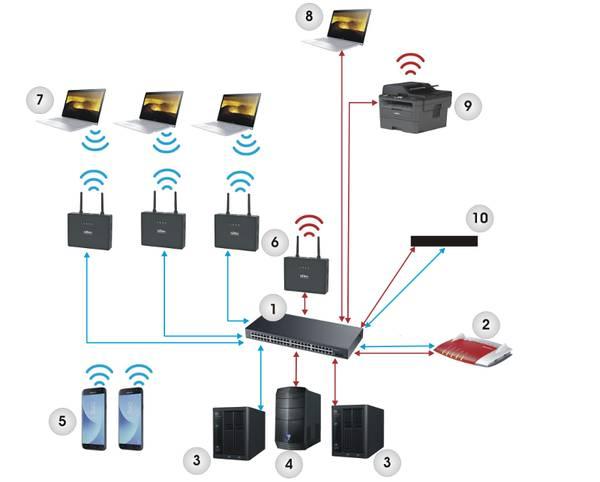 Netzwerklösung für Schulen