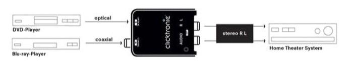 Der Clicktronic Digital/Analog Audio-Konverter.
