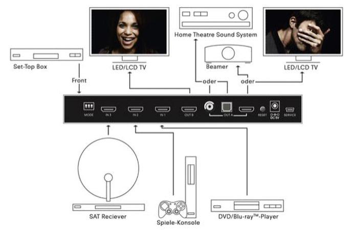 Alles im Blick - managen Sie Ihr multimediales Entertainment-System