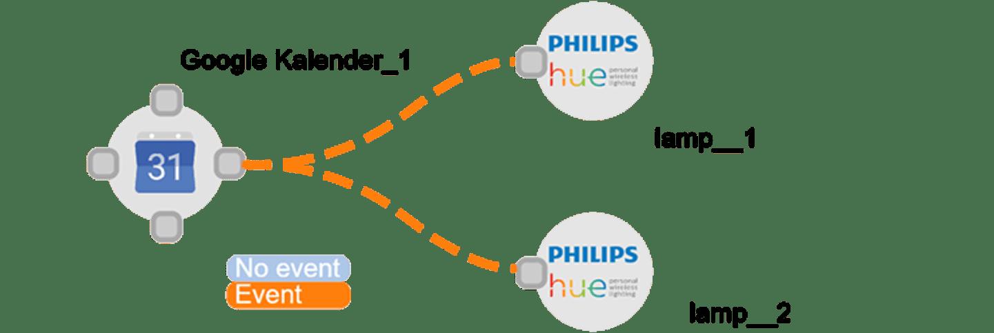 Automatisieren mit Conrad Connect
