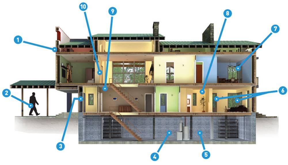 Schematische Darstellung eines Wohnhauses