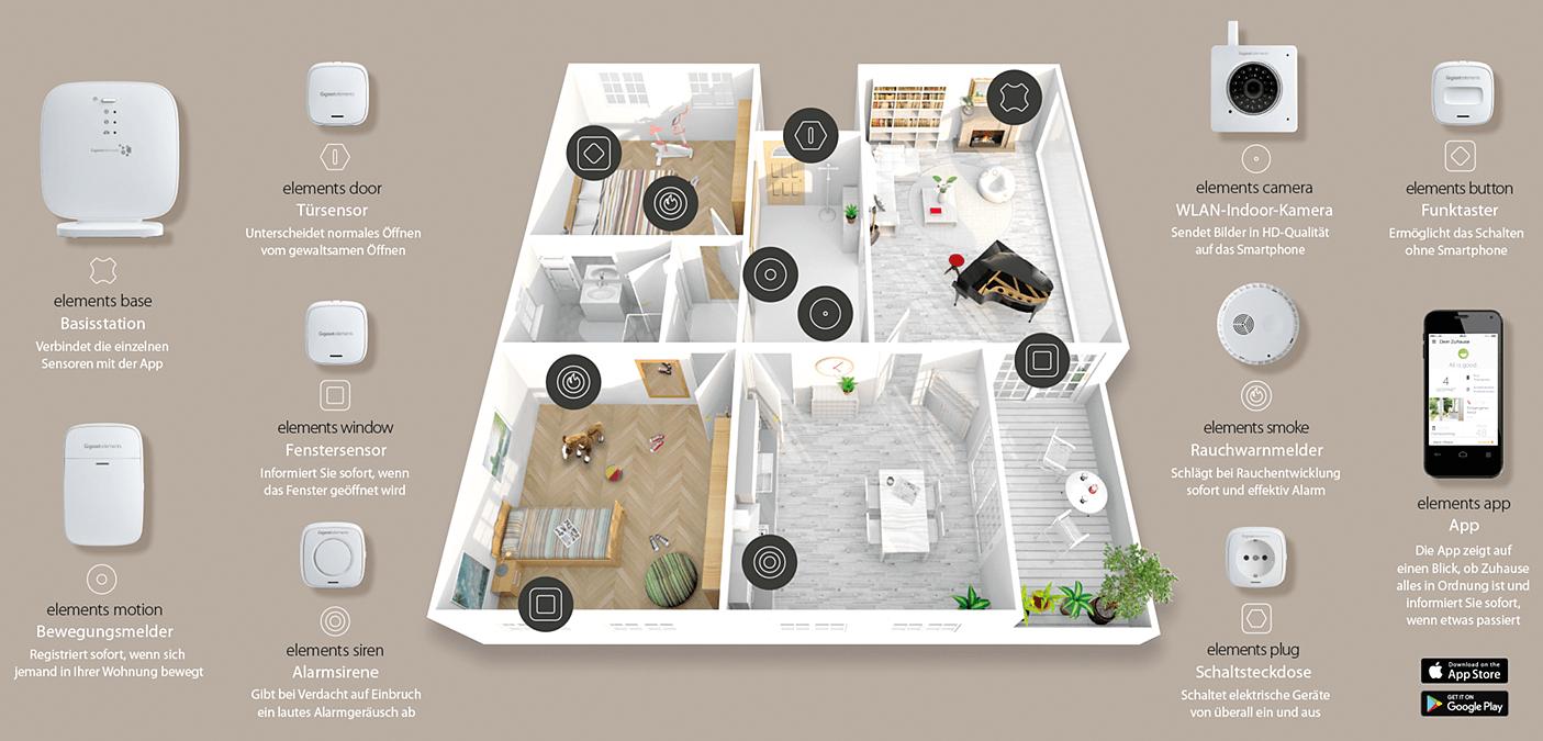 Schaubild Gigaset Smart home