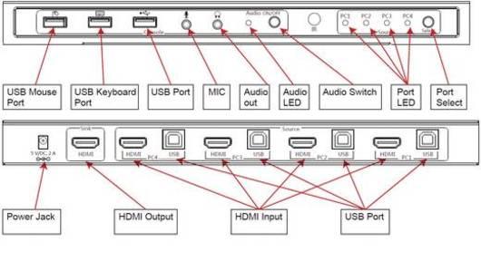 Kvm-switch-anslutningar i översikten