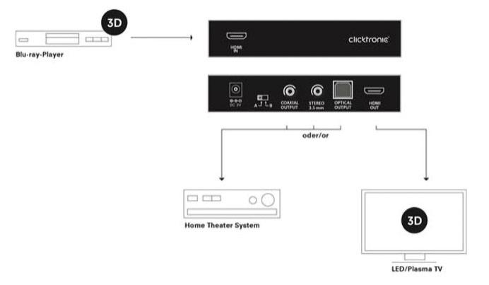 Der Clicktronic HDMI™ Audio-Extractor.