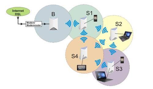 Mesh-Netzwerk mit Funk-Überschneidung der Satelliten