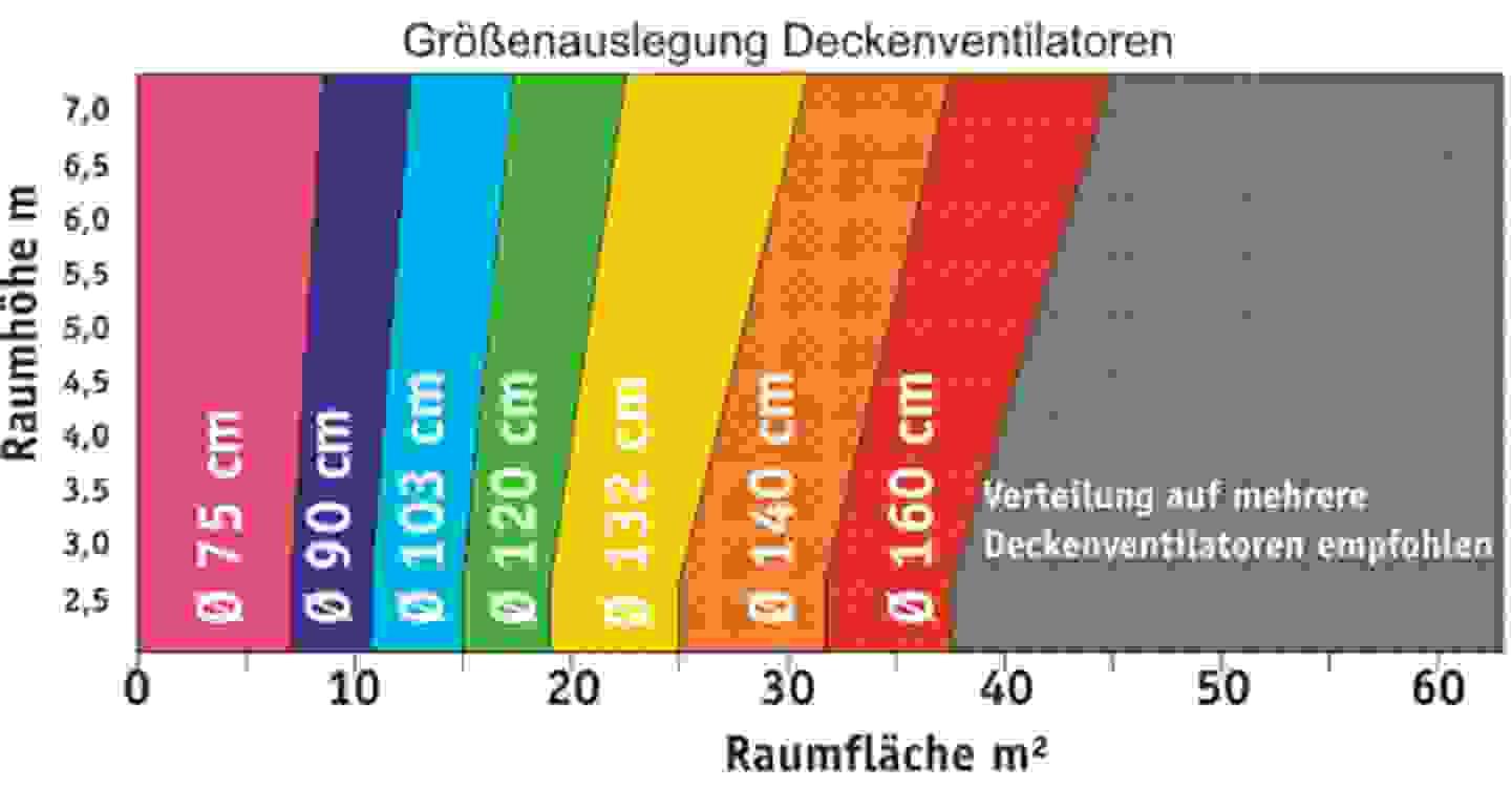 Größenauslegung Deckenventilatoren