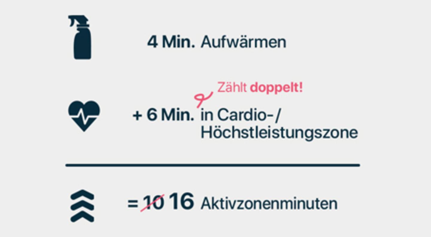 Haushalts-Workout AZM