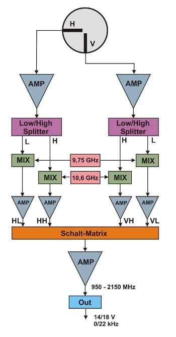 LNB blok-diagram