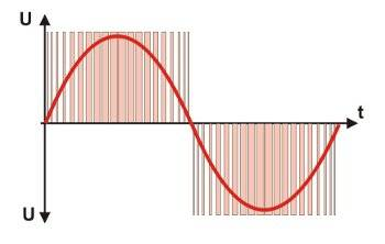 Verhältnis zwischen Pulsbreite und Pause
