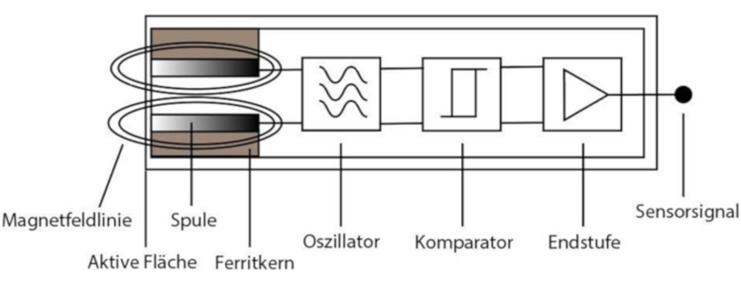 Funktionsweise von induktiven Näherungsschalter