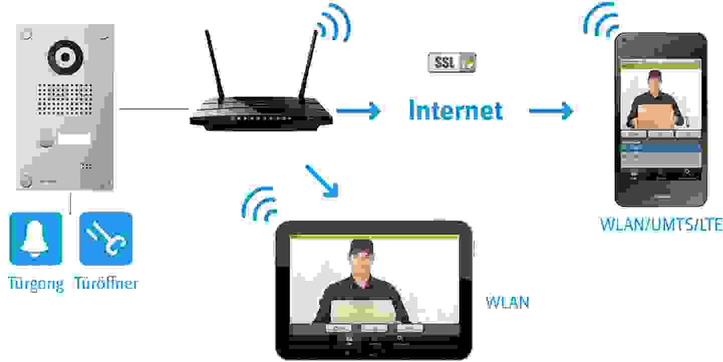 Funktionsweise einer IP-basierten Videotürsprechanlage