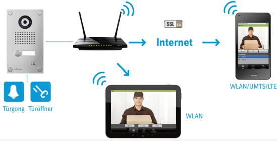 How an IP-based video door intercom works