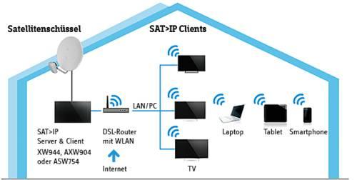 Funktion des SAT über IP