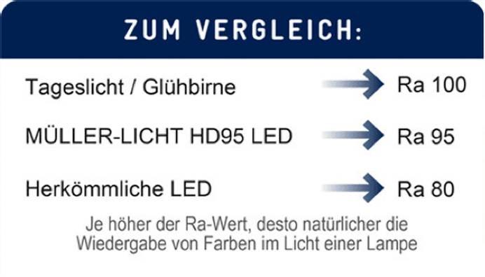Was bedeutet HD95-LED?