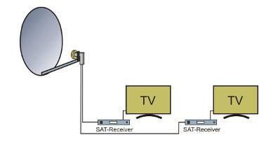 System satelitarny dla dwóch urządzeń