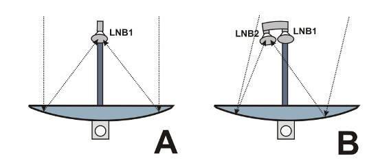 Monoblok-LNB: