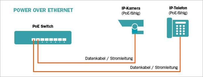 Digitus Heimnetzwerk