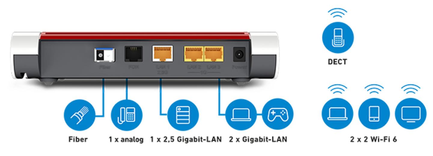 Innovatives Wi-Fi 6