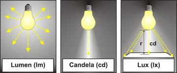Beschreibung Lumen, Candela, Lux.