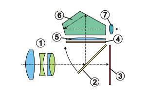 Aufbau einer Spiegelreflexkamera